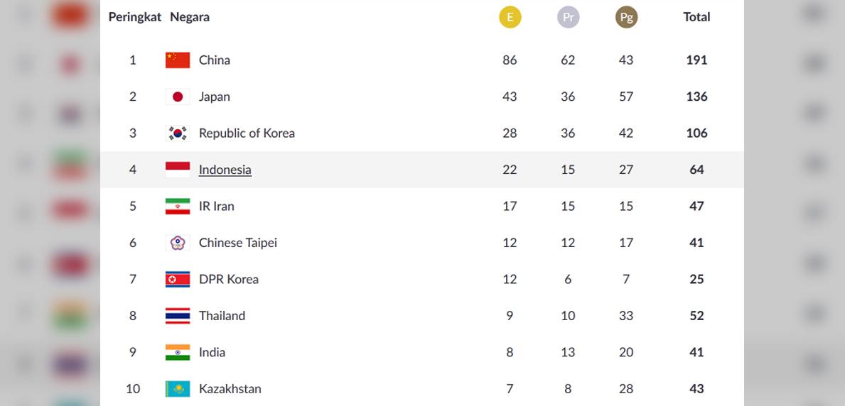 Klasemen Perolehan Medali Asian Games 2018 Indonesia